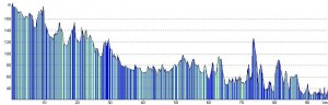 Chester to Clun elevation profile