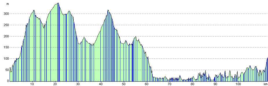 Glencoe to Killearn elevation profile