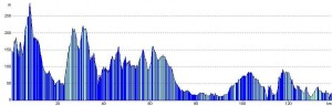 Slaidburn to Chester elevation profile